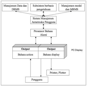 Skema sistem antarmuka pengguna (dialog)