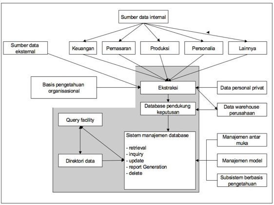 Tujuan Informasi: Bagan SPK dan cara kerja