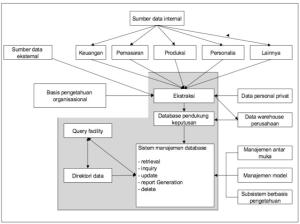 Struktur Subsistem Manajemen Data