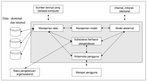 Skematik Sistem Pendukung Keputusan