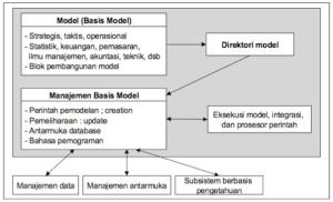 Struktur Subsistem Manajemen Model